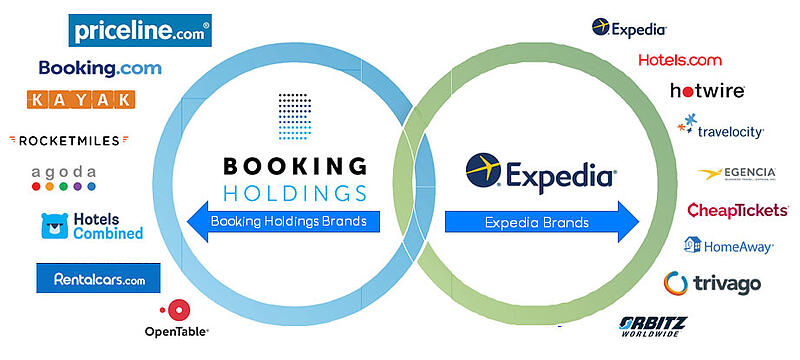 online travel agents parent holdings expedia booking